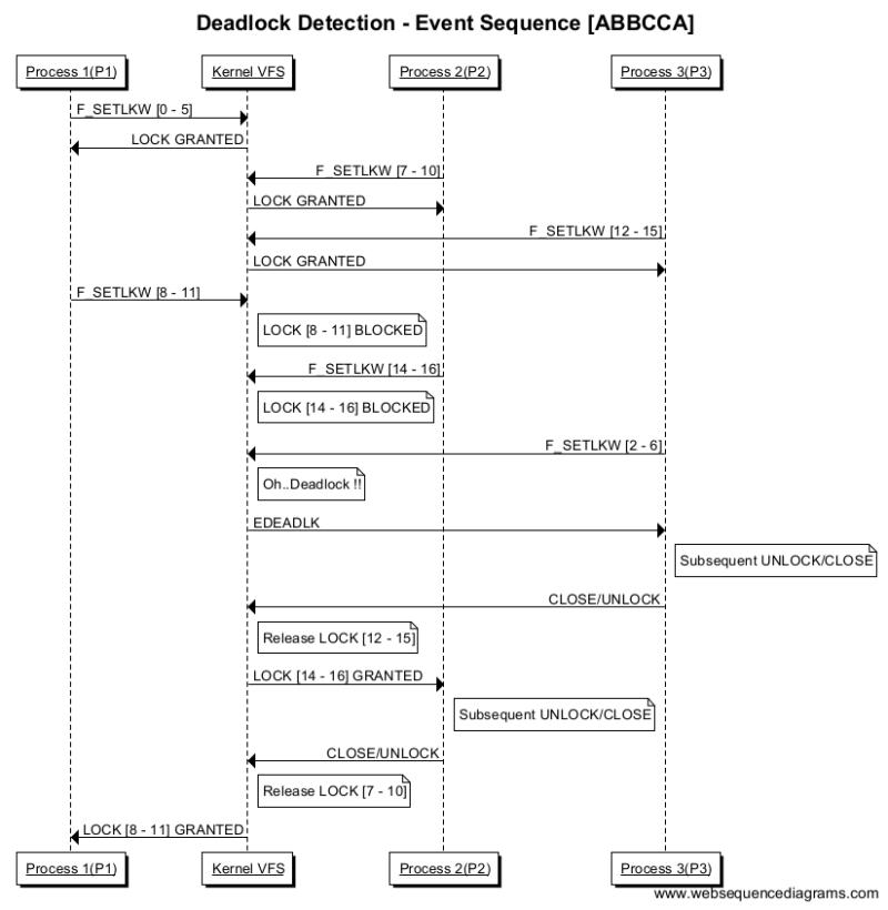 Deadlock Detection - Event Sequence [ABBCCA]